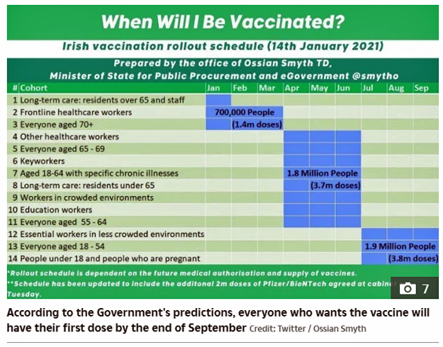 Vaccine Rollout